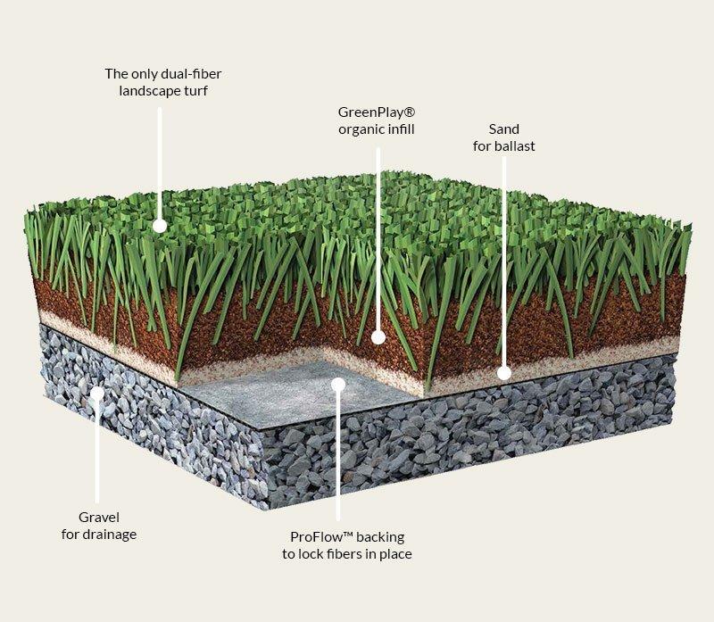fairlawn-grass-features
